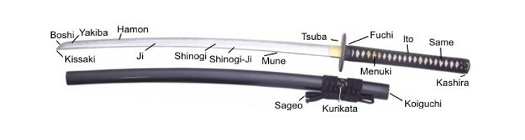 Learn About The Japanese Samurai Katana, History And